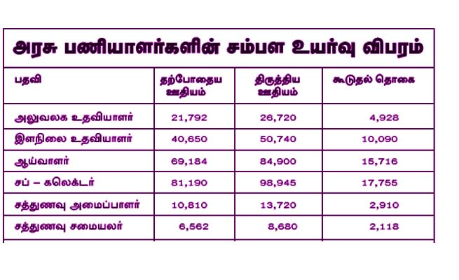 Tamil Nadu 7th Pay commission Salary details