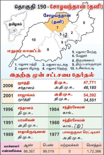 Sholavandan (SC)