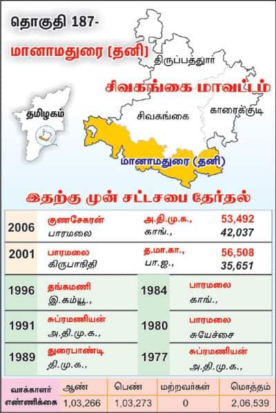 Manamadurai (SC)